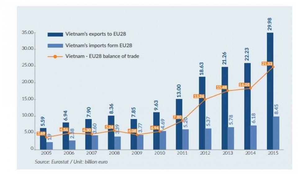 Balance commerciale avec UE, toujours plus excédentaire
